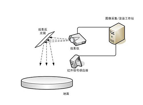3D stereo projection,数字博物馆